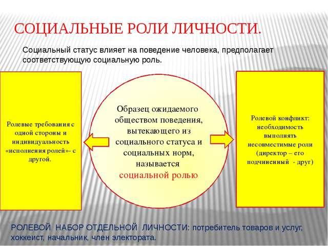 образец поведения человека определяемый его социальным статусом называется - фото 5