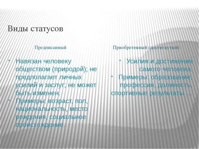Виды статусов Предписанный Приобретенный (достигнутый) Навязан человеку общес...