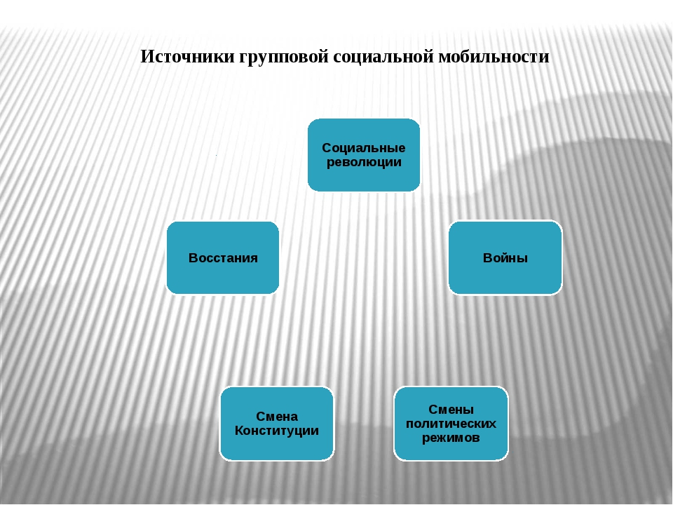 Источники групповой социальной мобильности