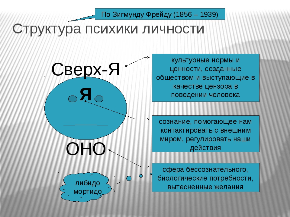 Структура психики личности По Зигмунду Фрейду (1856 – 1939) Я ОНО Сверх-Я сфе...