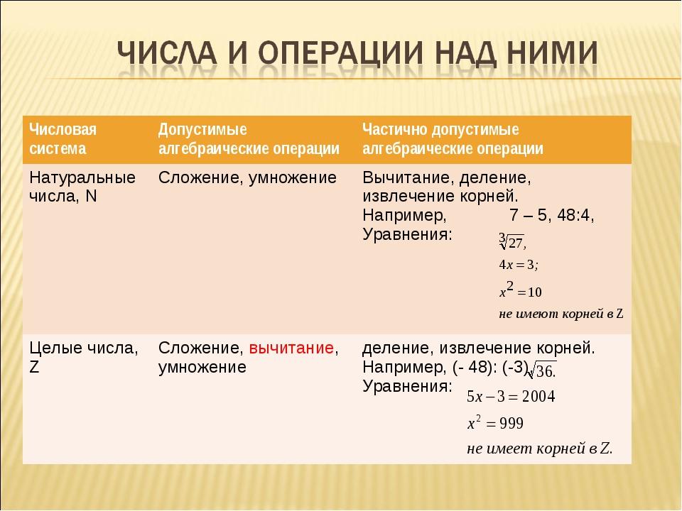 Числовая системаДопустимые алгебраические операцииЧастично допустимые алгеб...