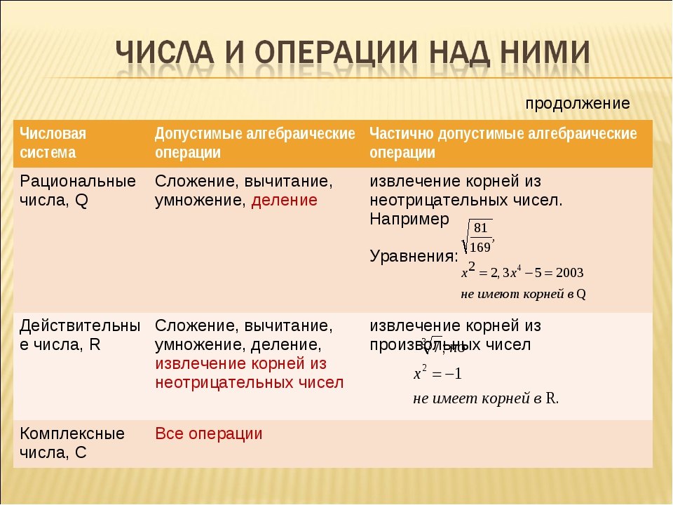 продолжение Числовая системаДопустимые алгебраические операцииЧастично допу...