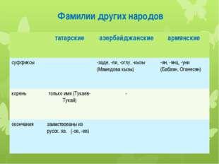 Фамилии других народов татарские азербайджанские армянские суффиксы -заде, -л