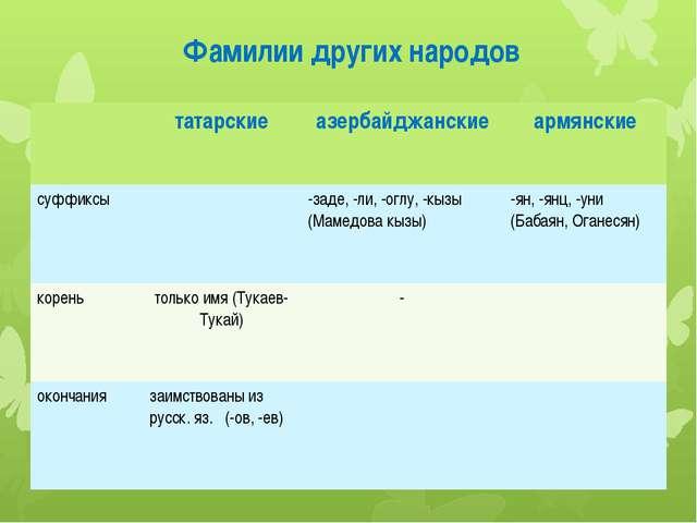 Фамилии других народов татарские азербайджанские армянские суффиксы -заде, -л...