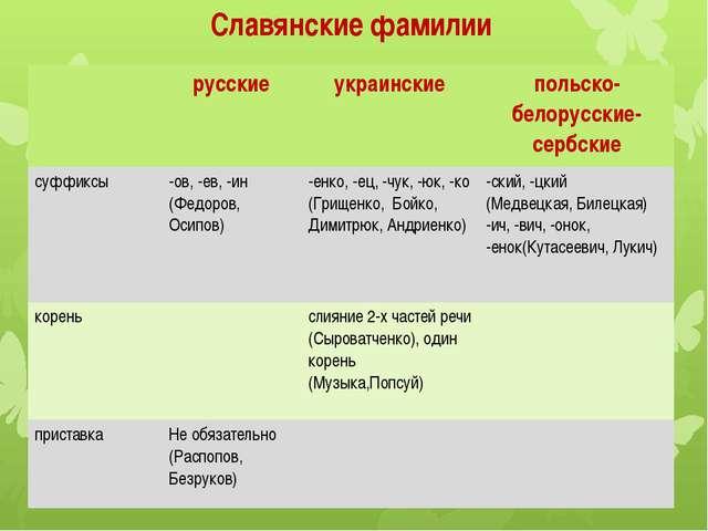 Славянские фамилии русские украинские польско-белорусские-сербские суффиксы -...