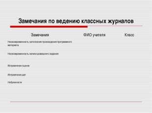 Замечания по ведению классных журналов ЗамечанияФИО учителяКласс Несвоеврем