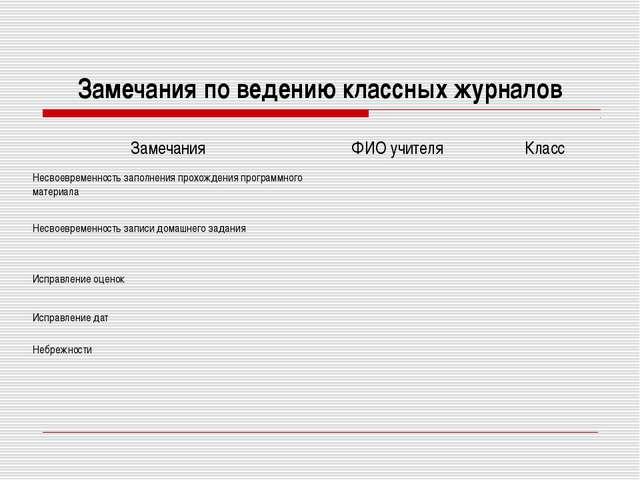 Замечания по ведению классных журналов ЗамечанияФИО учителяКласс Несвоеврем...