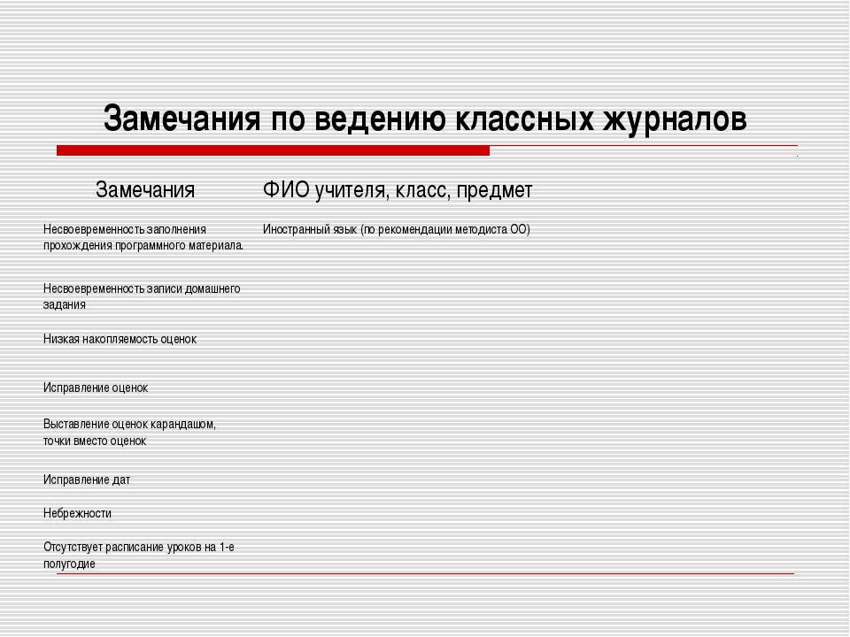 Замечания по ведению классных журналов ЗамечанияФИО учителя, класс, предмет...