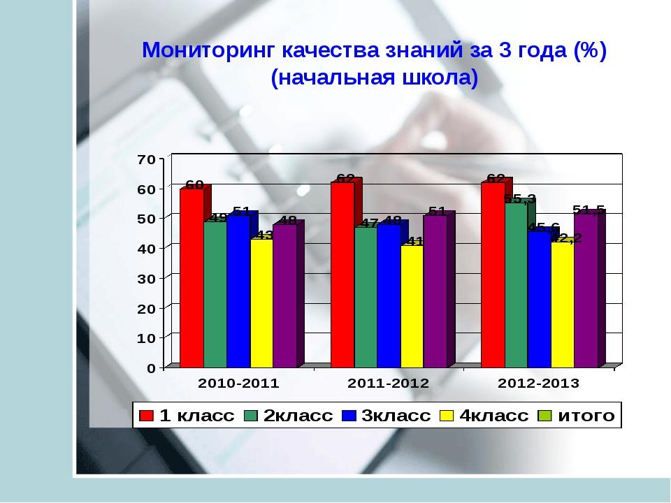 Мониторинг качества знаний за 3 года (%) (начальная школа)