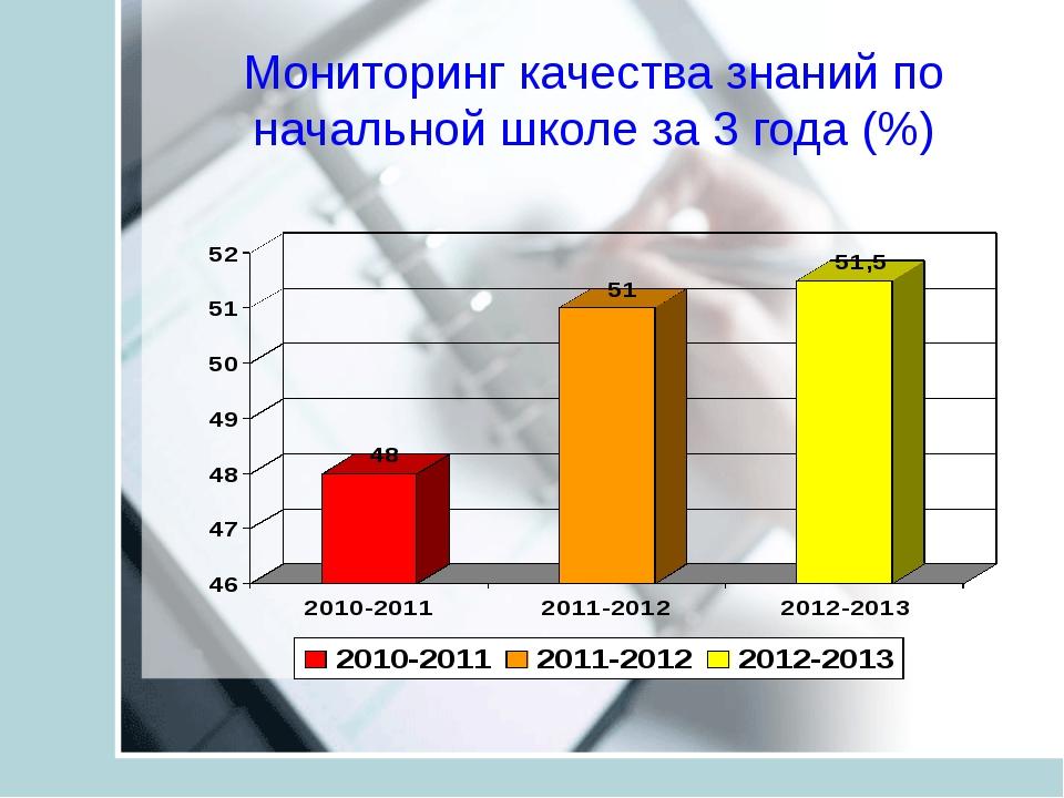 Мониторинг качества знаний по начальной школе за 3 года (%)