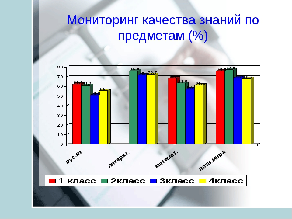 Мониторинг качества знаний по предметам (%)