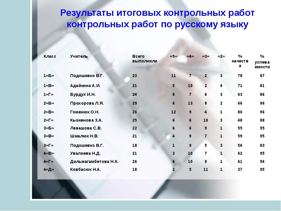 Результаты итоговых контрольных работ контрольных работ по русскому языку Кла...