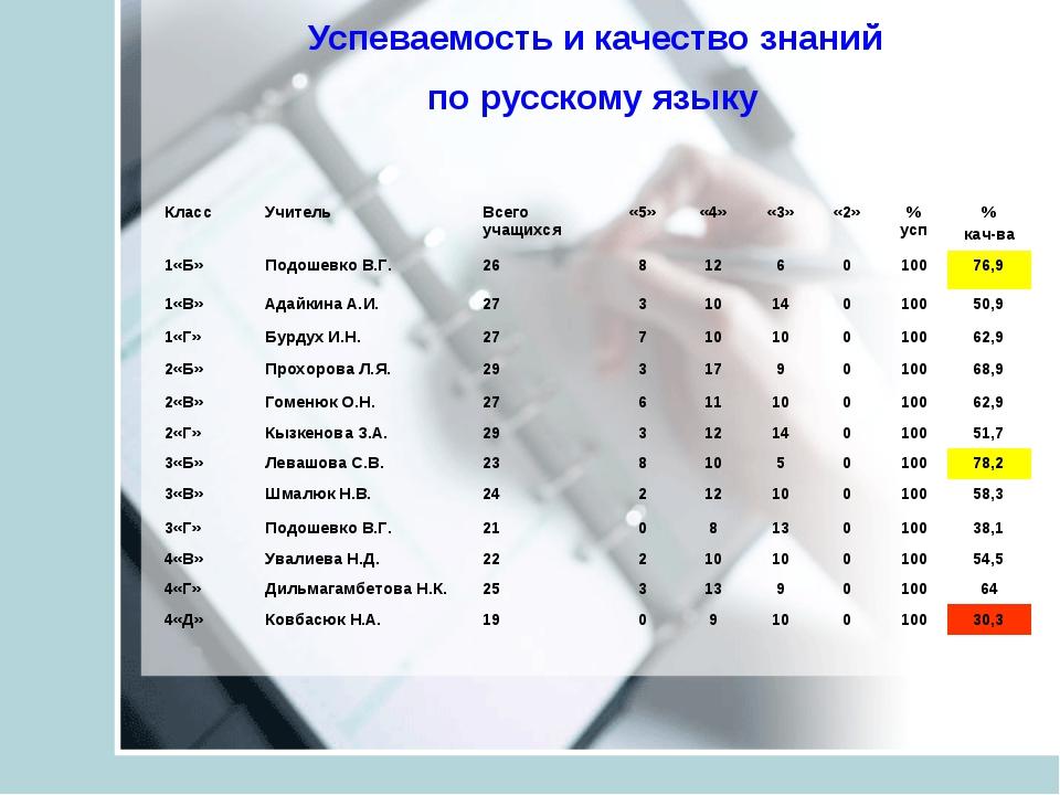 Успеваемость и качество знаний по русскому языку Класс Учитель Всего учащих...