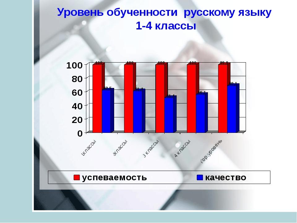 Уровень обученности русскому языку 1-4 классы