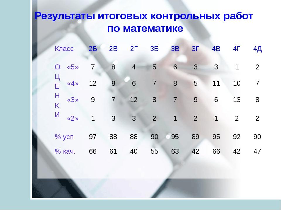 Результаты итоговых контрольных работ по математике Класс2Б2В2Г3Б3В3Г4...