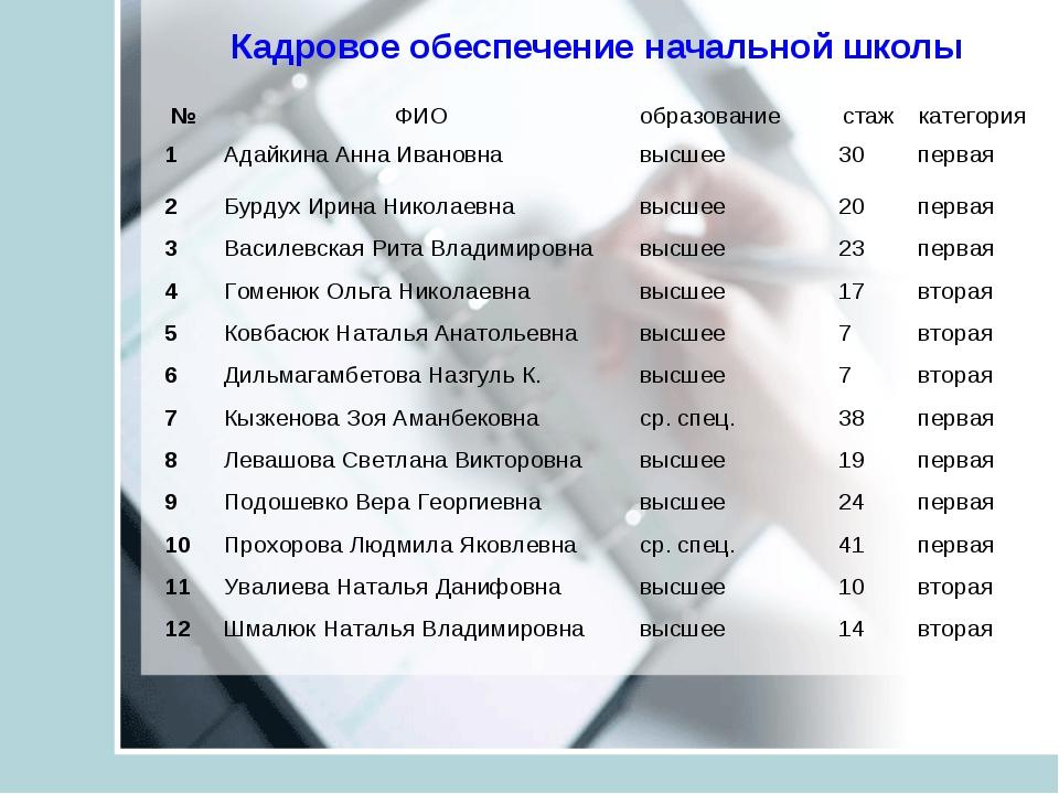 Кадровое обеспечение начальной школы №ФИОобразованиестажкатегория 1Адайк...