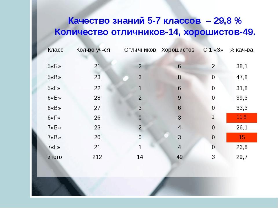 Качество знаний 5-7 классов – 29,8 % Количество отличников-14, хорошистов-49....