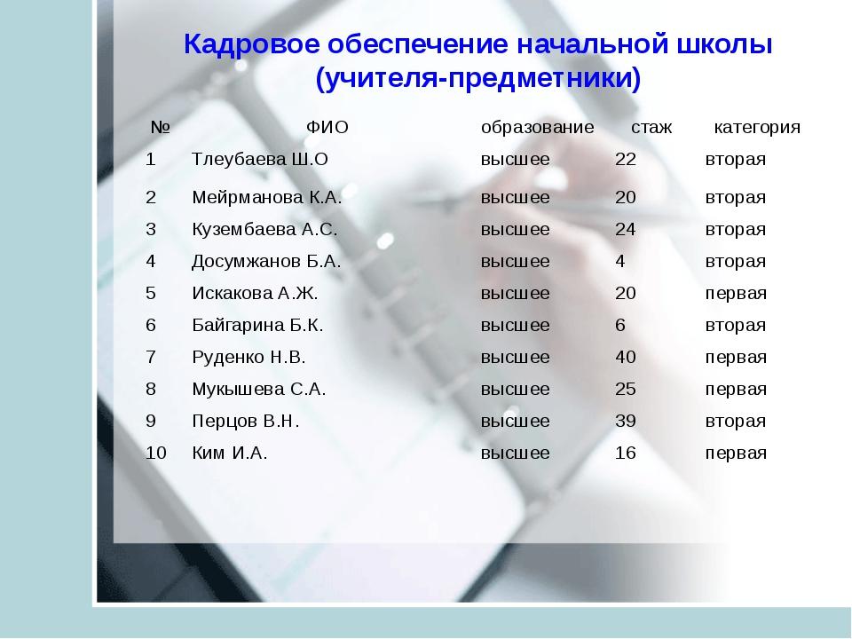Кадровое обеспечение начальной школы (учителя-предметники) №ФИОобразование...