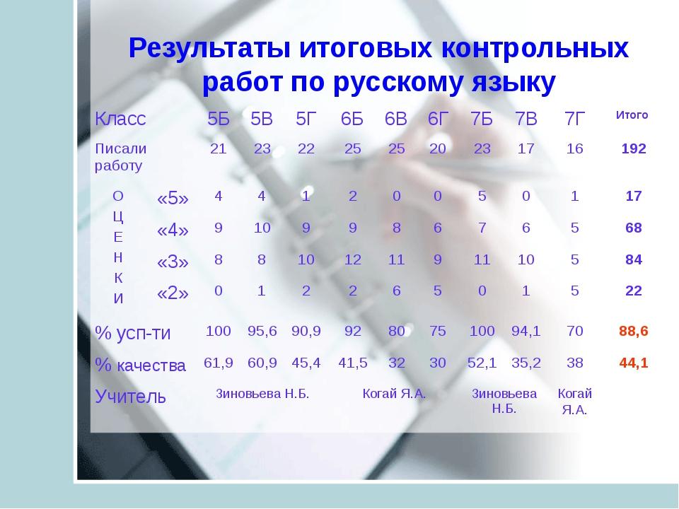 Результаты итоговых контрольных работ по русскому языку Класс5Б5В5Г6Б6В...
