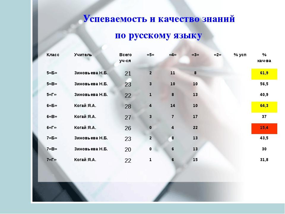 Успеваемость и качество знаний по русскому языку Класс Учитель Всего уч-ся...