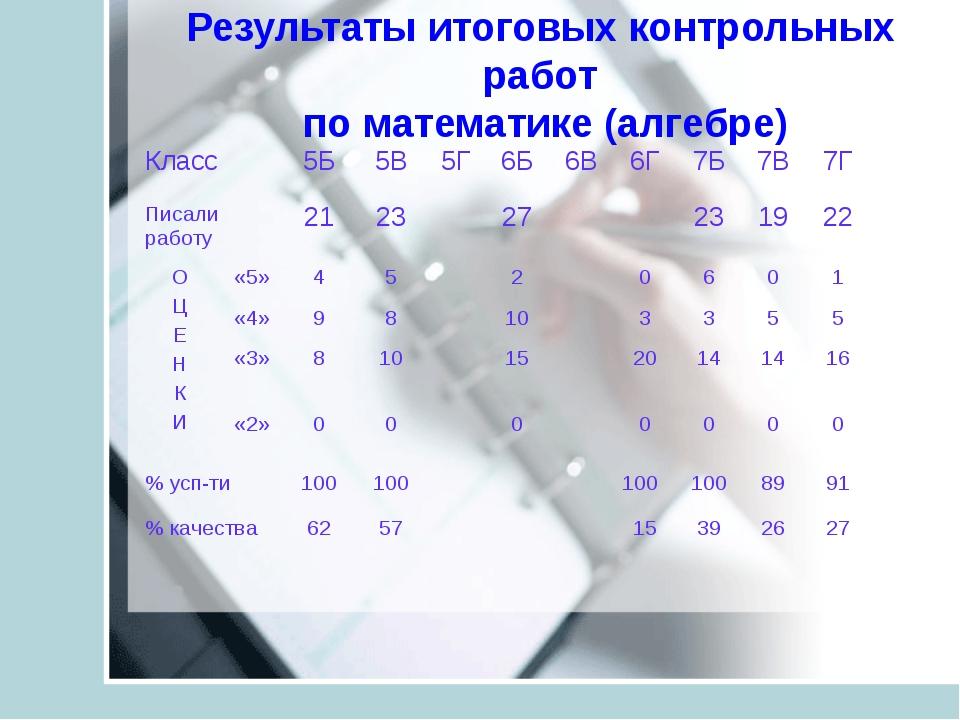 Результаты итоговых контрольных работ по математике (алгебре) Класс5Б5В5Г...