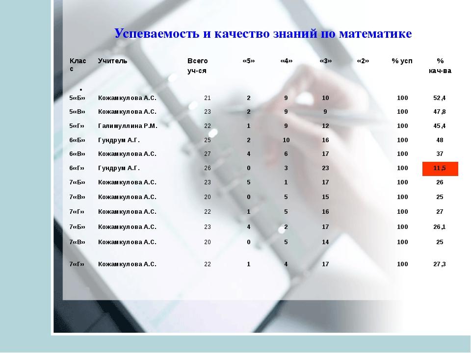 Успеваемость и качество знаний по математике  КлассУчитель Всего уч-с...