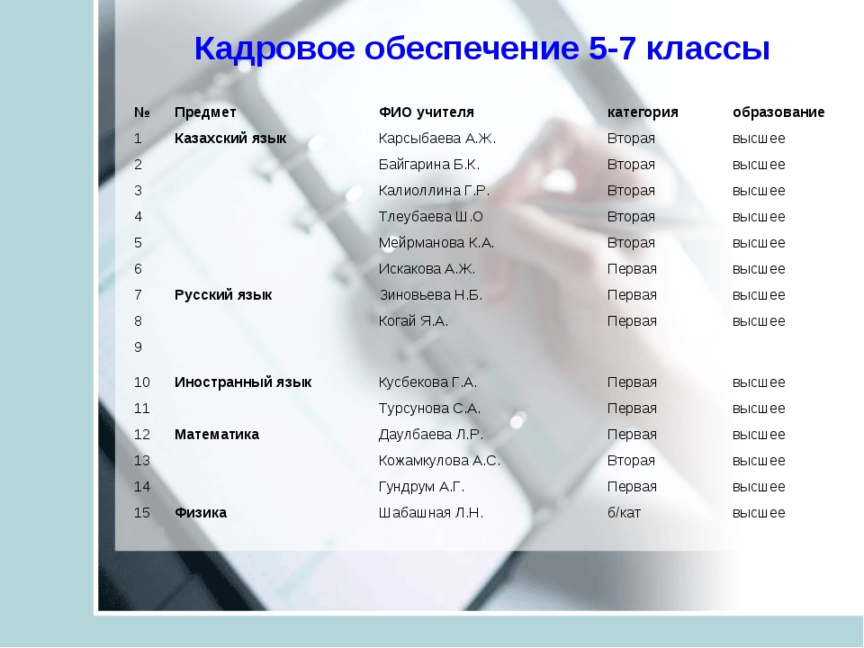 Кадровое обеспечение 5-7 классы №Предмет ФИО учителякатегорияобразование...