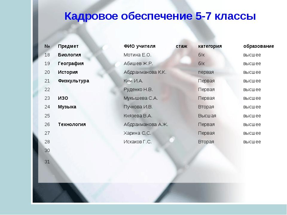 Кадровое обеспечение 5-7 классы №Предмет ФИО учителястажкатегорияобразов...