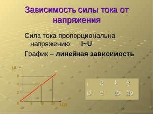 Зависимость силы тока от напряжения Сила тока пропорциональна напряжению I~U