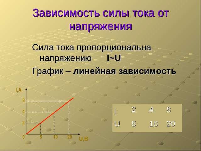 Зависимость силы тока от напряжения Сила тока пропорциональна напряжению I~U...