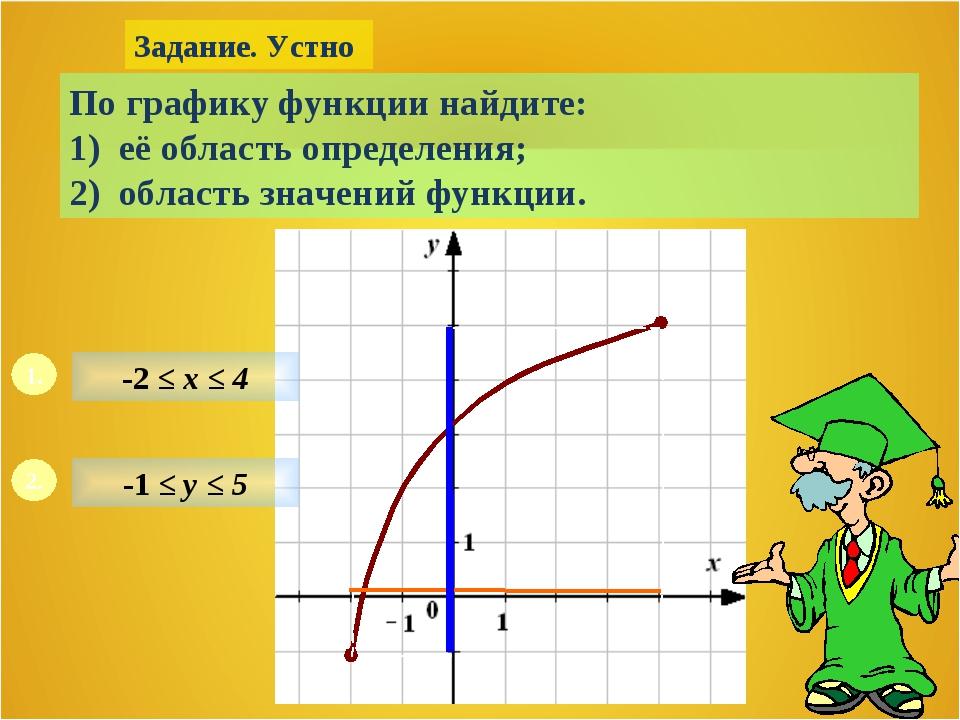 Задание. Устно По графику функции найдите: 1) её область определения; 2) обла...