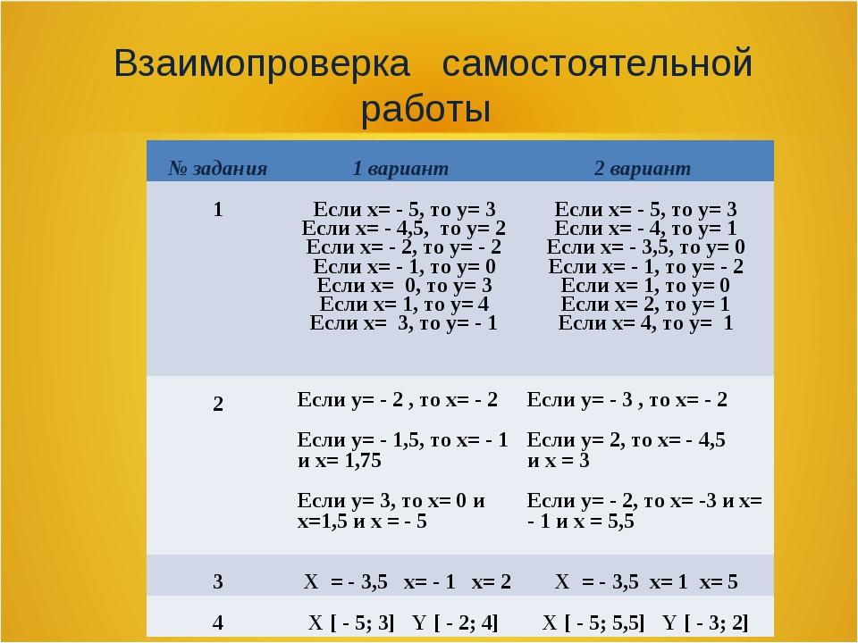 Взаимопроверка самостоятельной работы № задания1 вариант 2 вариант 1Если х...