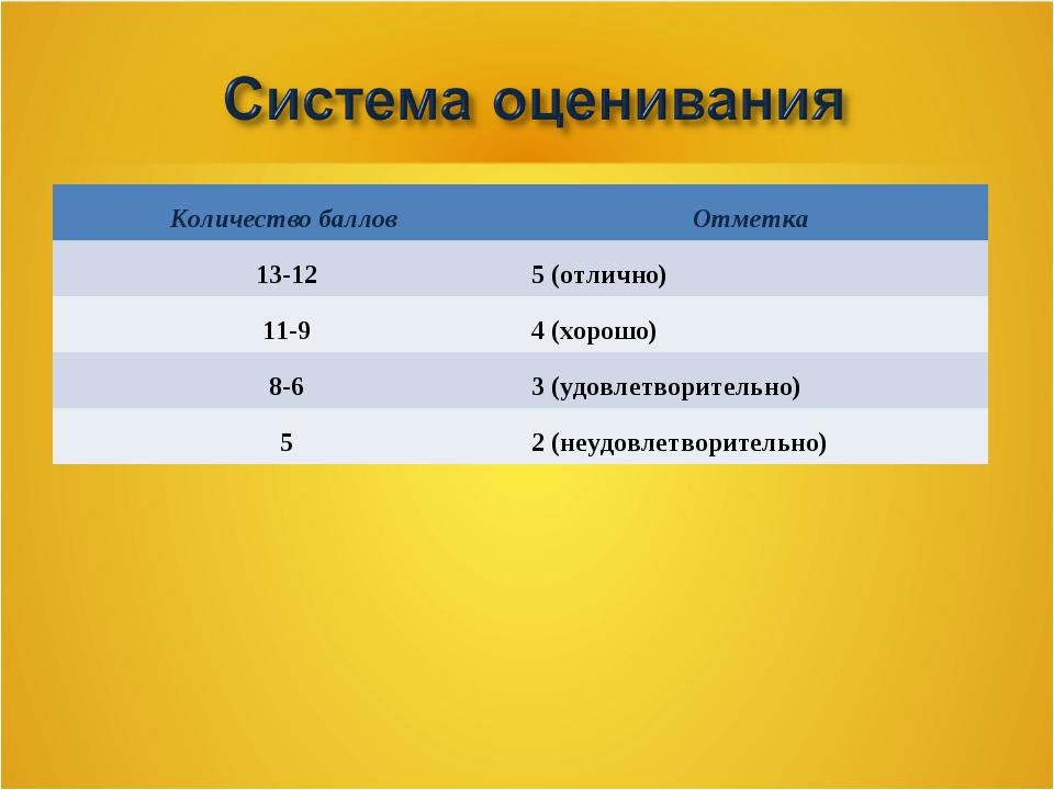 Количество баллов Отметка 13-125 (отлично) 11-94 (хорошо) 8-63 (удовлетво...