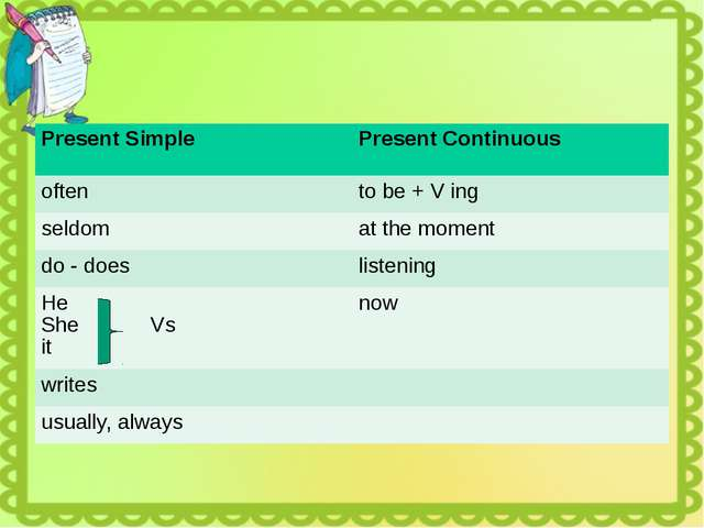 Present Simple PresentContinuous often tobe + Ving seldom at the moment do -...