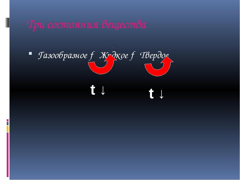 Три состояния вещества Газообразное → Жидкое → Твердое t ↓ t ↓