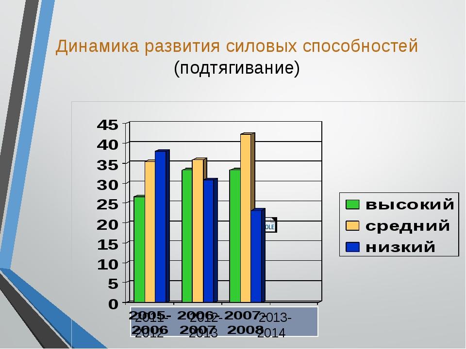 Динамика развития силовых способностей (подтягивание) 2011- 2012- 2013- 2012...