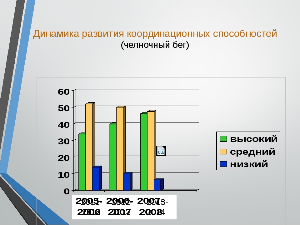Динамика развития координационных способностей (челночный бег) П2011- 2012- 2...