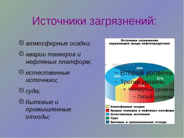 Источники загрязнений: атмосферные осадки; аварии танкеров и нефтяных платфор...