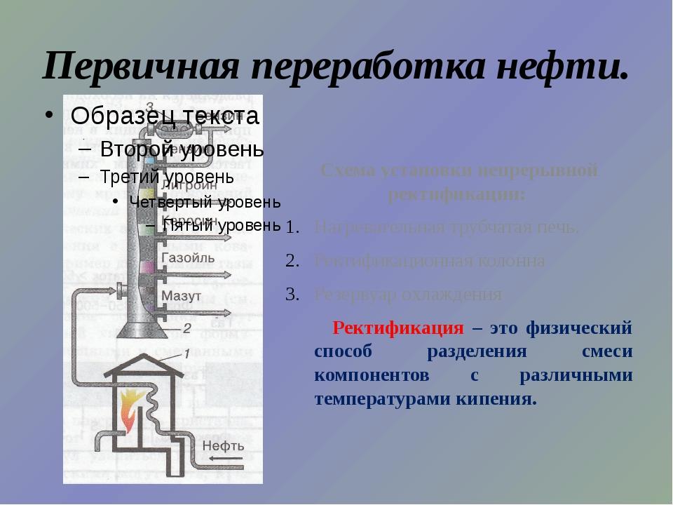 Первичная переработка нефти. Схема установки непрерывной ректификации: Нагрев...