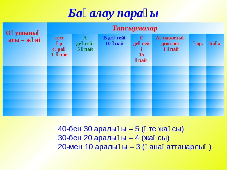 Бағалау кестесі 40-бен 30 аралығы – 5 (өте жақсы) 30-бен 20 аралығы – 4 (жақ...