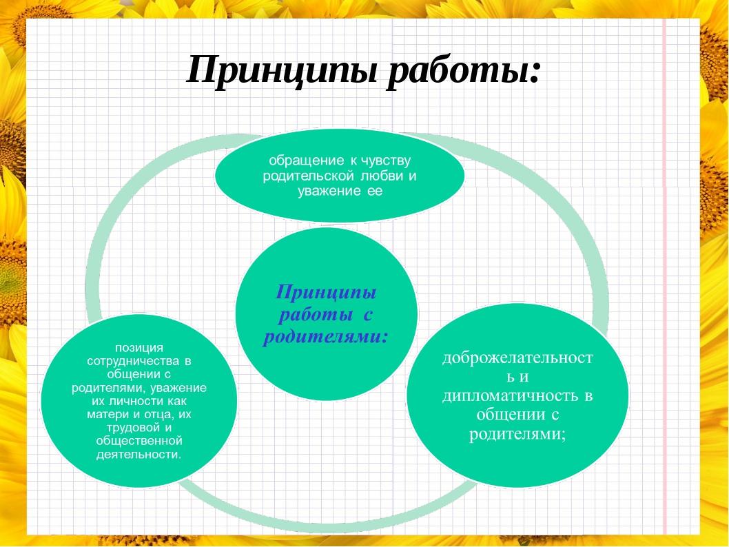 Принципы работы: