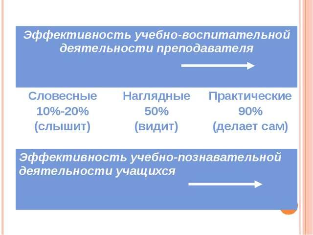 Эффективность учебно-воспитательной деятельности преподавателя Словесные 10%...