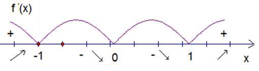 Промежутки монотонности функции