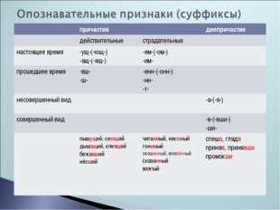 причастиядеепричастие действительныестрадательные настоящее время-ущ-(