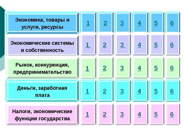 Экономика, товары и услуги, ресурсы Экономические системы и собственность Ры...