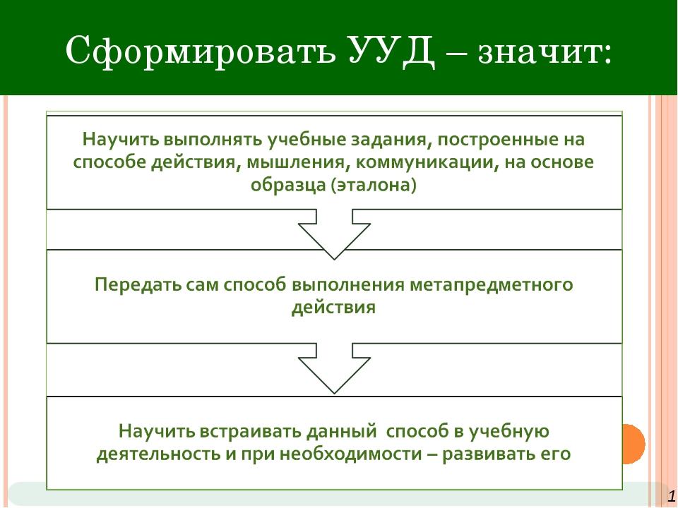 NỘI DUNG 1 Сформировать УУД – значит: