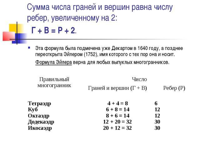 Сумма числа граней и вершин равна числу ребер, увеличенному на 2: Г + В = Р +...