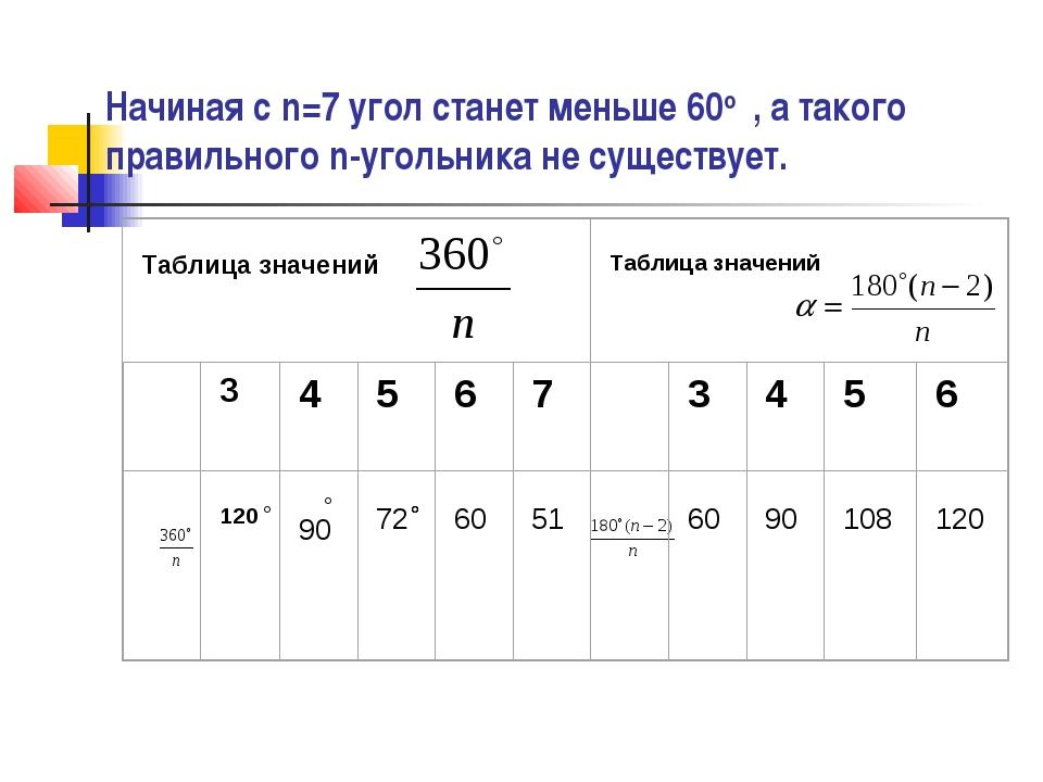 Начиная с n=7 угол станет меньше 60о , а такого правильного n-угольника не су...