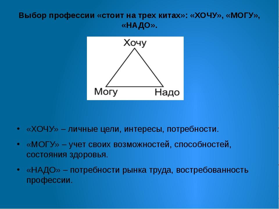 Выбор профессии «стоит на трех китах»: «ХОЧУ», «МОГУ», «НАДО». «ХОЧУ» – личны...