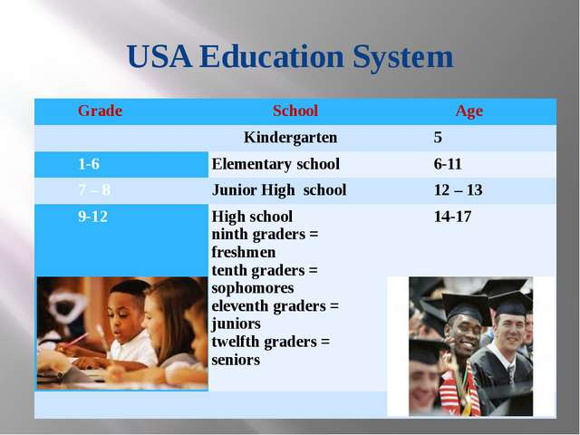 USA Education System Grade School Age  Kindergarten 5 1-6 Elementary school...